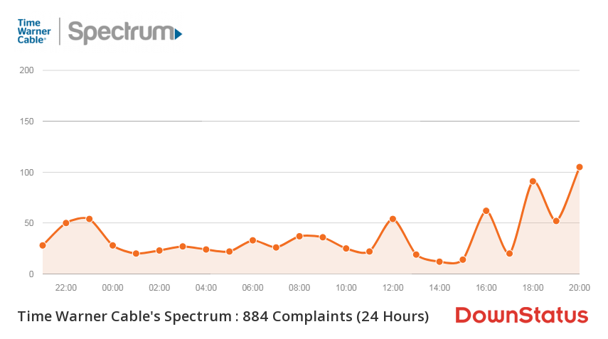 Time Warner's Spectrum Outage issue affects thousands of users across USA